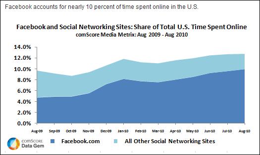 FacebookTimeGraph
