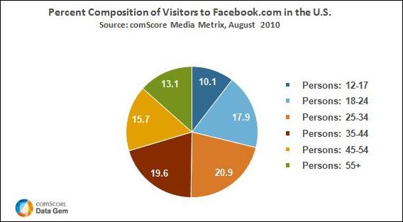 FacebookGraph